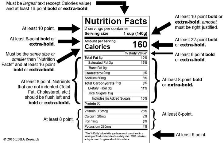Nutrition labeling must adhere to a strict set of regulations.